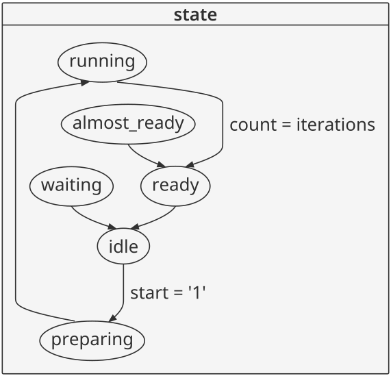 SFM state diagram