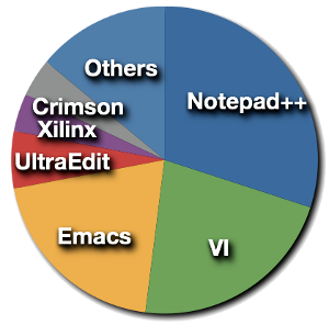 VHDL Editors Survey Results
