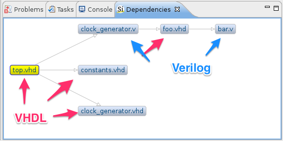Dependencies View
