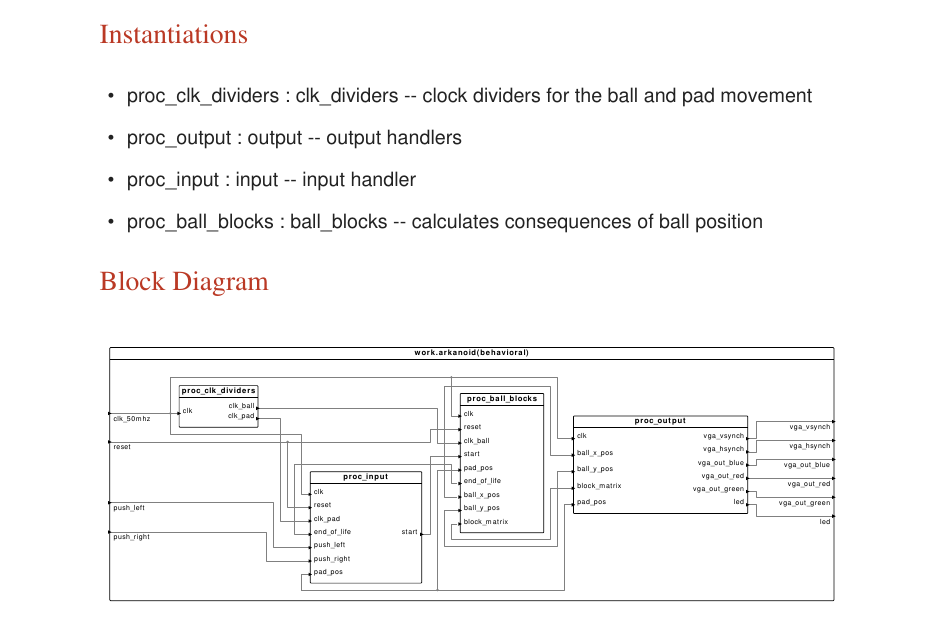Block Diagram in Documentation PDF